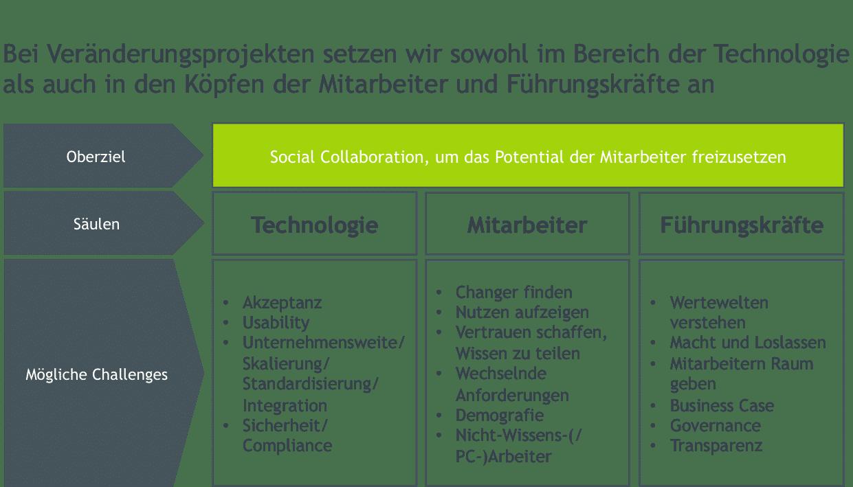 20150603_Social Collaboration_drei Ebenen