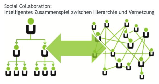 Social Collaboration_Zusammenspiel Hierarchie und Vernetzung